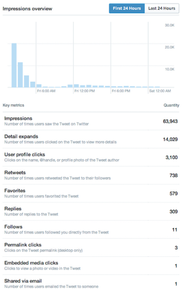 Individual Tweets can be analyzed for their 24- and 48-hour performance through Twitter Analytics.