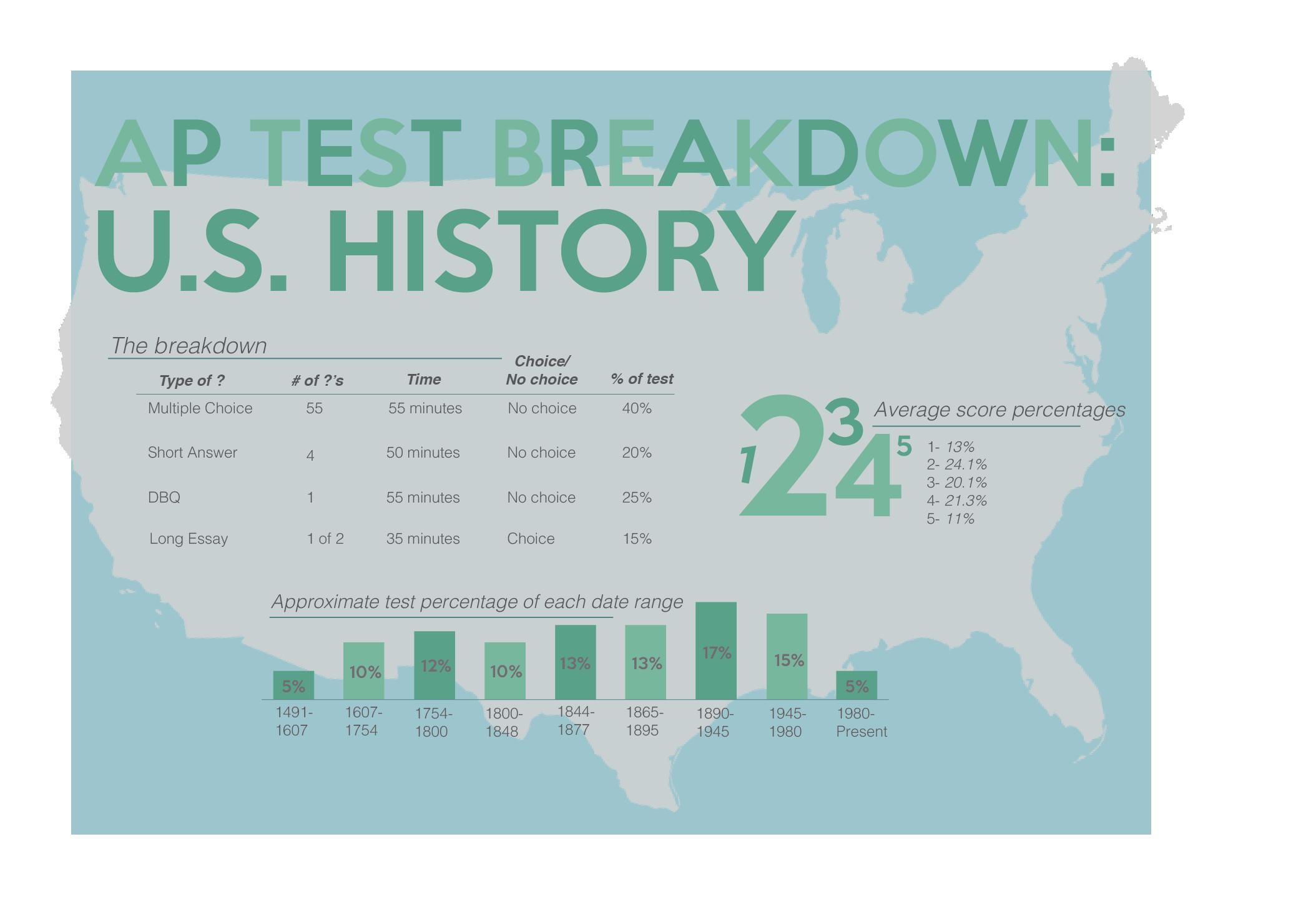 AP Test Breakdown-US History