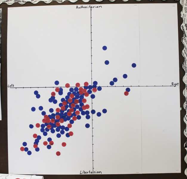 The graph used in Holman's class. Photo by Haeli Spears